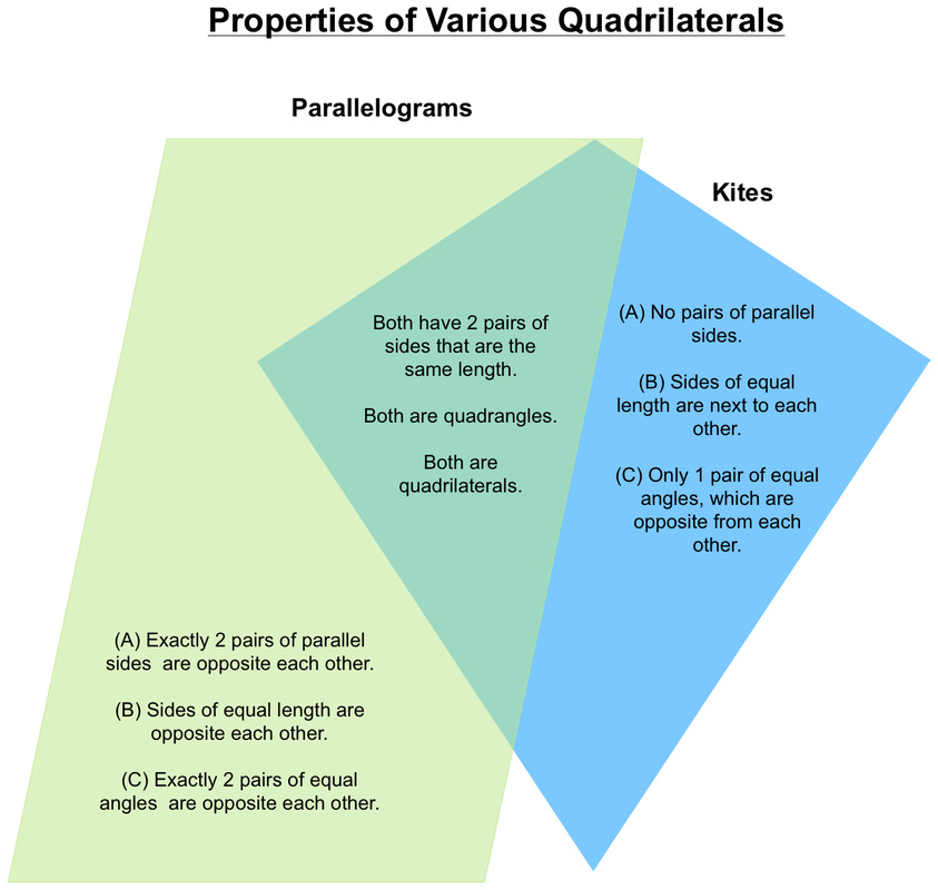 Properties of quadrilaterals whats going on in mr solarz class creating venn diagrams to compare and contrast various quadrilaterals ccuart Choice Image